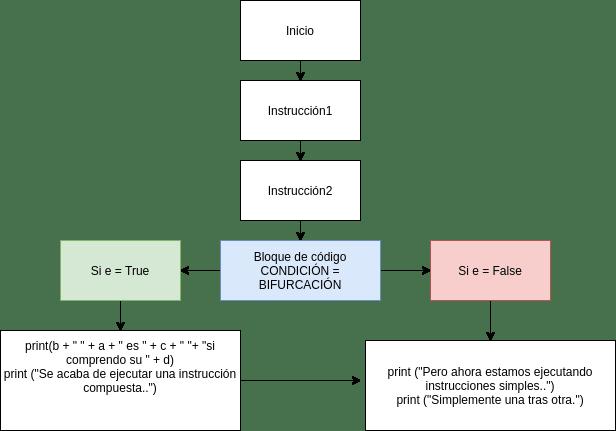 Diagrama Python