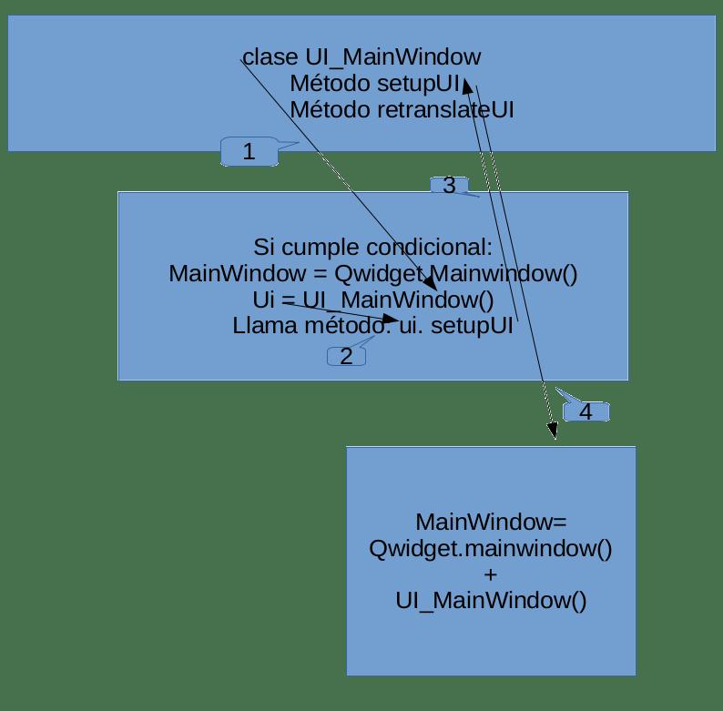 Pyqt Código
