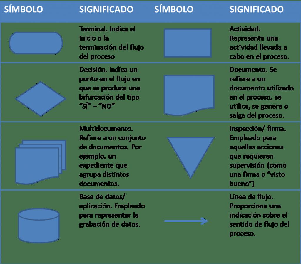 Figuras del diagrama de flujo
