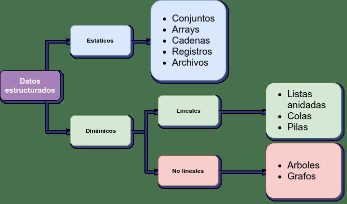 Diagrama Datos Estructurados