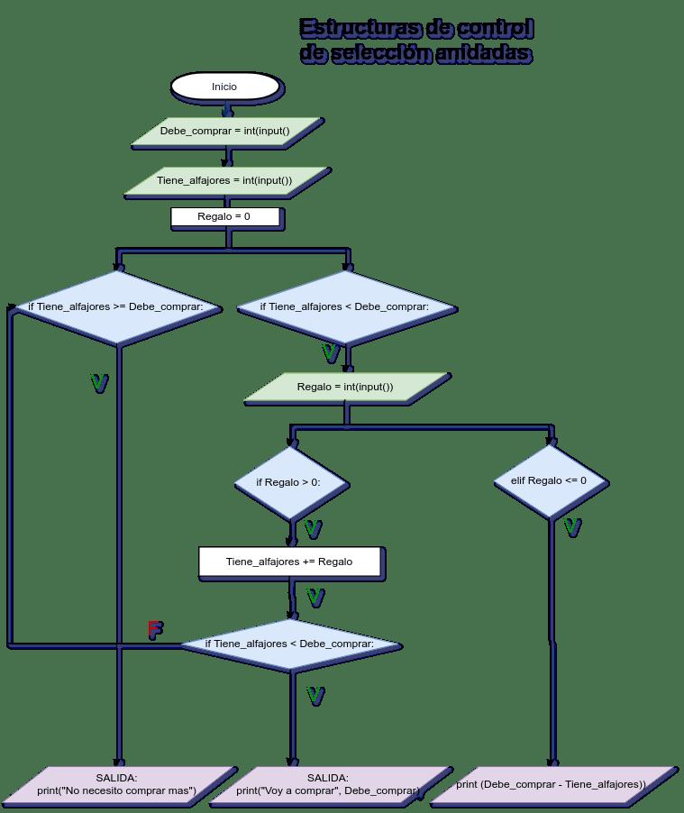 Programación En Python Se Un Programador Con Fundamentos