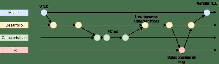 Proyecto dividido en ramas en Git