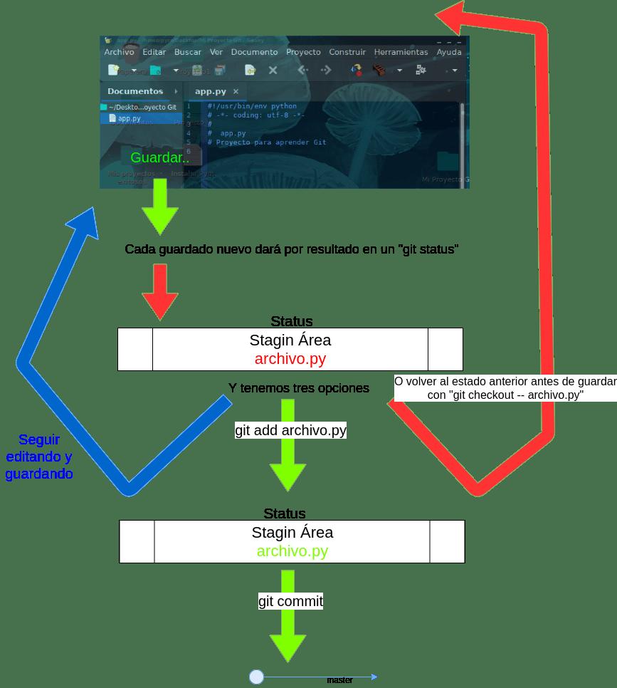 Diagrama Stagin Area Git
