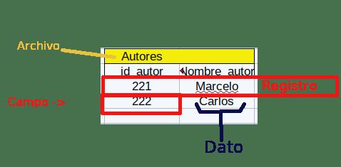 bases de datos explicación cutre