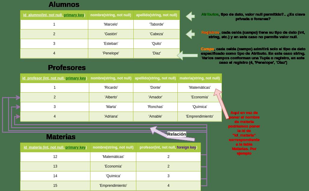 Modelo relacional, campo, registro, etc.