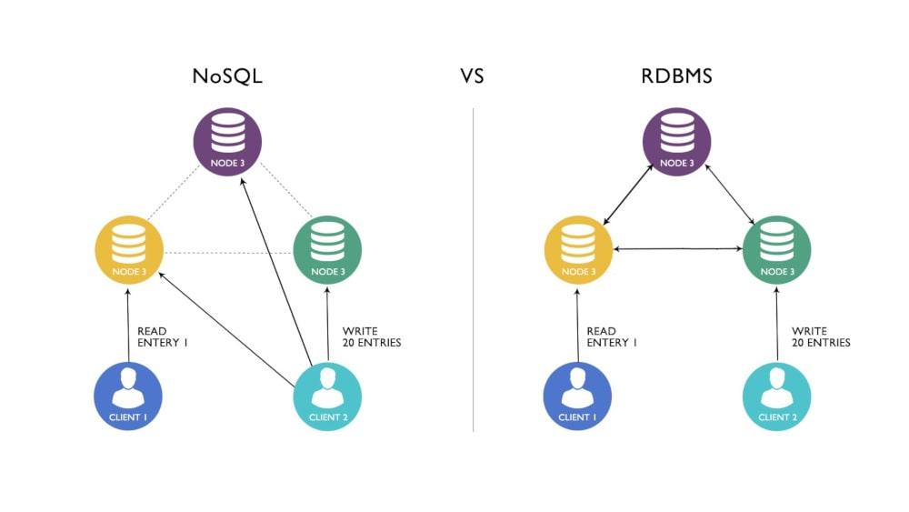 NoSQLDatabase Vs RDBMS