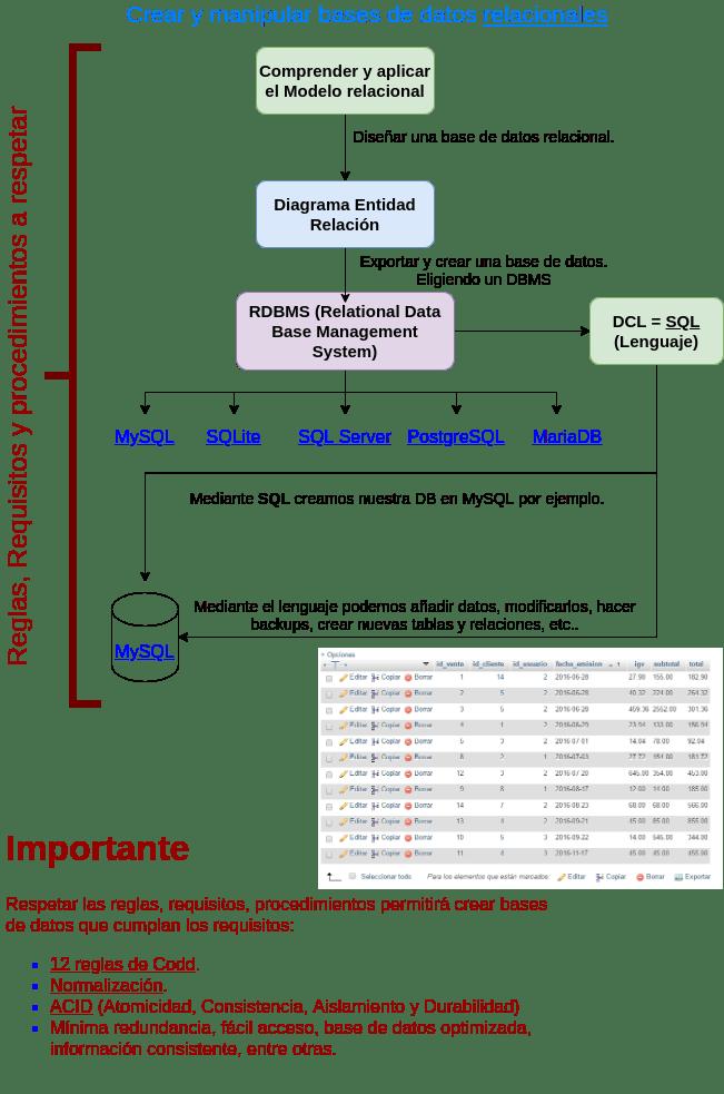 Requerimientos bases de datos relacionales