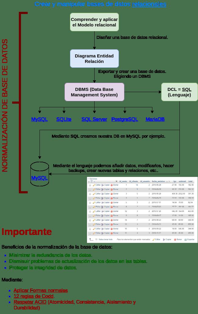 Normalización modelo relacional y dbms