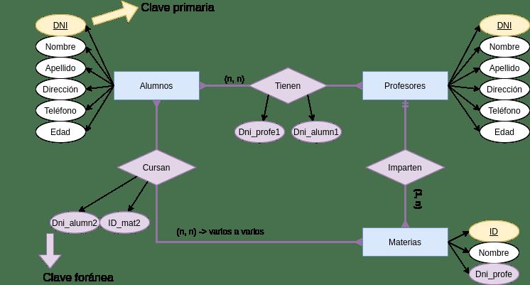 Diagrama entidad relación 3