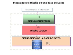Etapas del diseño de base de datos