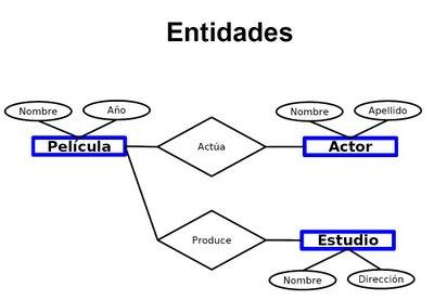 Diagrama entidad relación